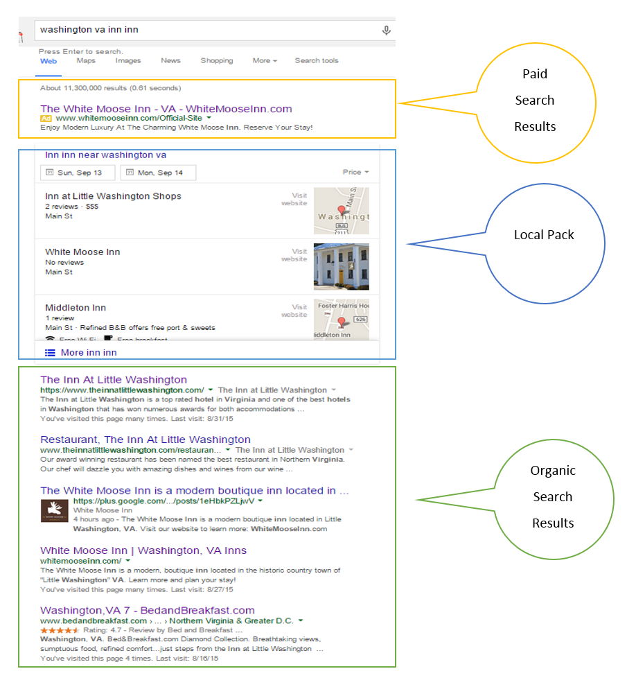 Anatomy of the Google SERP