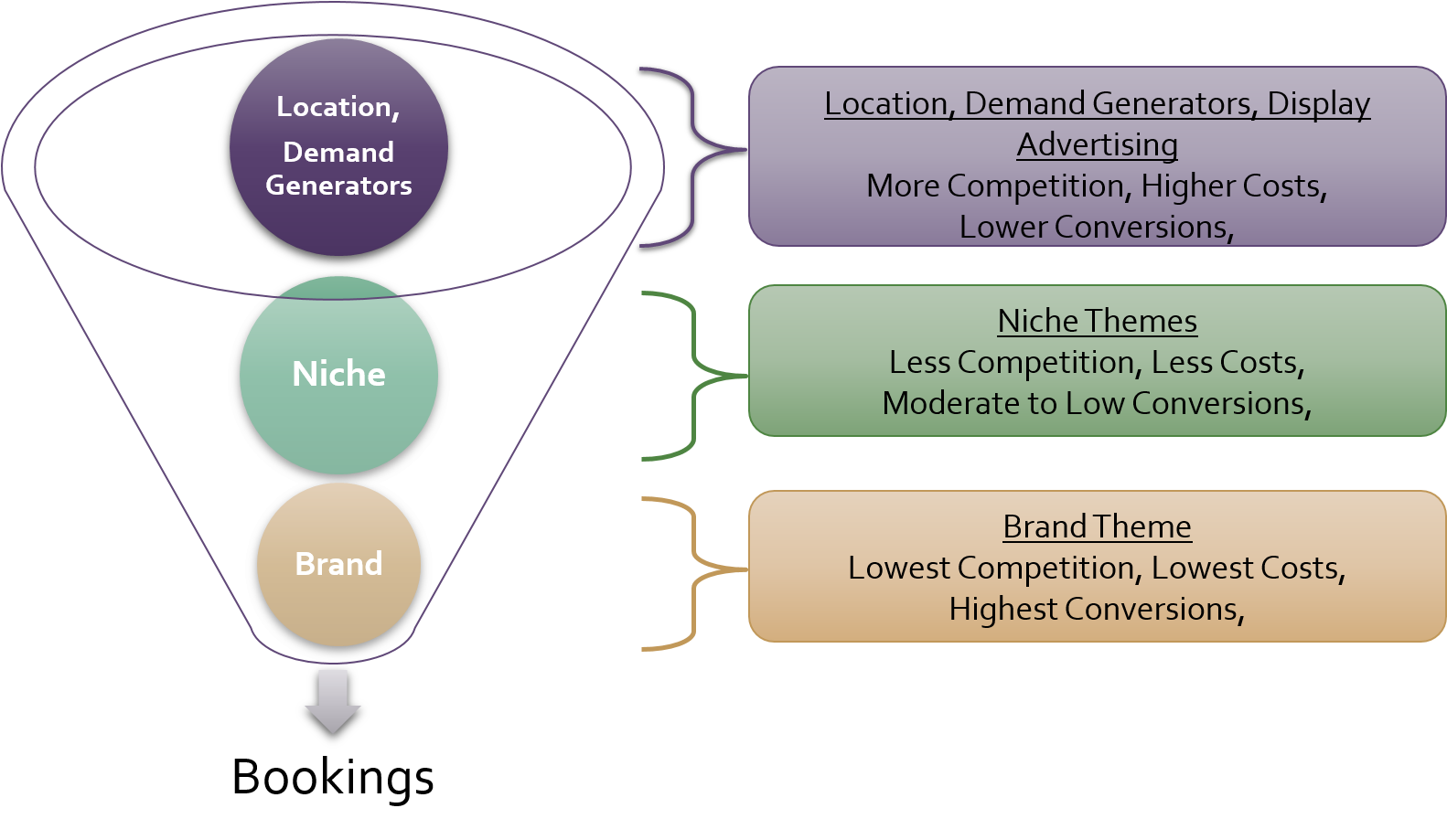 The Paid Search funnel and how it works for hotels